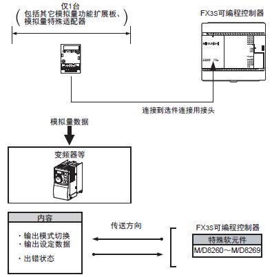 三菱fx系列plc品种齐全