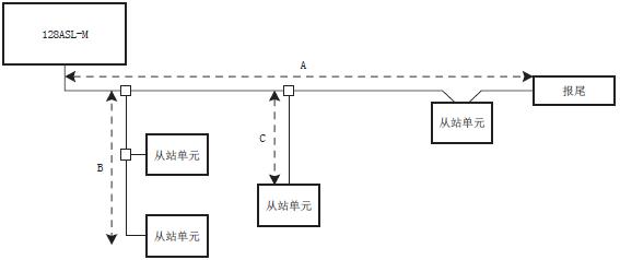 上述AnyWireASLINK系统中,传送距离的总延伸长度是A+B+C。进行分支时,请注意防止超过系统所设定的最大传送距离(总延伸长度)。关于连接电缆和单元主机一体化的从站单元,其连接电缆的长度包含在总延伸长度内。 FX3U-128ASL-M连接从站,FX3U-128ASL-M传送距离,FX3U-128ASL-M最大传送距离