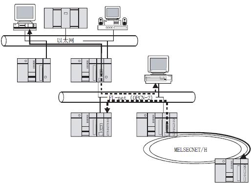 fl-net三菱q系列plc模块的系统结构及系统配置