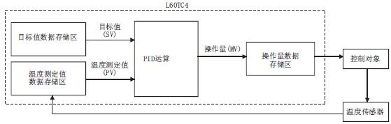 三菱l系列plc温度调节模块l60tc4的pid控制系统