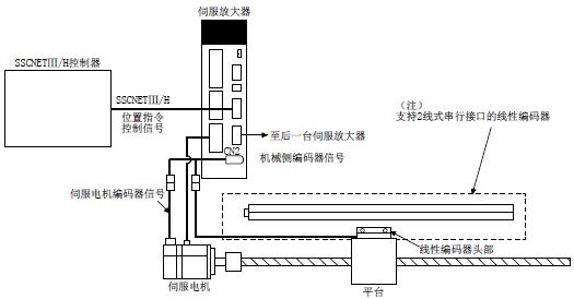 使用绝对位置线性编码器时,可对应绝对位置检测系统.