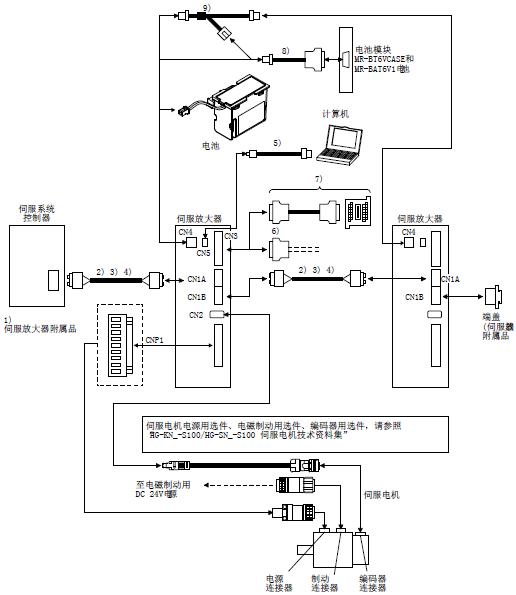 1)、伺服放大器电源连接器 [CNP1电源连接器] . MR-JECNP1-01 CNP1用连接器:09JFAT-SAXGDK-H5.0(JST) 适用电线尺寸:AWG 18~14 绝缘体外径:~3.9mm . MR-JECNP1-02 CNP1用连接器:07JFAT-SAXGFK-XL(JST) 适用电线尺寸:AWG 16~10 绝缘体外径:~4.7mm [CNP2电源连接器] . MR-JECNP2-02 CNP2用连接器:03JFAT-SAXGFK-XL(JST) 适用电线尺寸:AWG 16~10