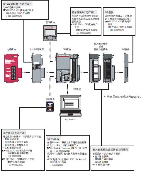 三菱伺服,三菱触摸屏,三菱plc,三菱l系列大量现货,品种齐全,cpu模块