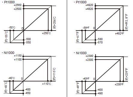fx3u-4ad-pnk-adp 三菱plc模拟量4通道输入模块