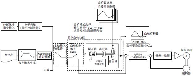 三菱伺服放大器mr-je-a简单凸轮功能的概要