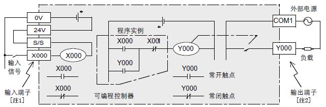 fx3u fx3uc三菱plc输入输出继电器的详细说明