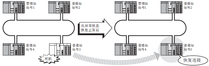 [要点] (1) CC-Link IE控制网络检测出站的解除连接恢复连接时,为了重新构建环路对所有站实施线路控制。 (2) 线路控制处理中,所有站令牌传递状态(SW00A0~SW00A7)及循环传送状态(SW00B0~SW00B7)将最多ON 100ms时间。(通常为50ms以下。) 但是,设置了恒定链接扫描的情况下,从线路状态变化开始至重新构筑回路为止有可能会超出100ms。 QJ71GP21-SX自动恢复连接功能,QJ71GP21S-SX自动恢复连接功能 专业销售三菱PLC、三菱伺服、三菱触摸屏、三