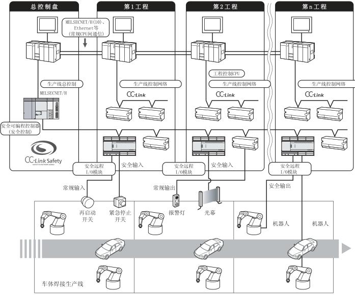 ,它的参数为14K步、LD X0 0.10s、MOV D0 D1 0.35s、存储器容量128Kb。 安全可编程控制器是取得了EN954-1/ISO13849-1的级别4、IEC61508的SIL3的安全认证的可编程控制器。 用户构筑EN954-1的级别4、IEC61508的SIL3的安全系统时,可以使用安全可编程控制器。 1、系统配置图 下图为安全可编程控制器的系统配置图。 .