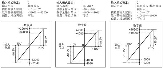 fx3u-4ad 三菱plc 4通道ad模块的输入特性
