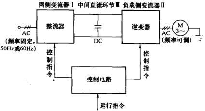 主电路包括整流器,中间直流环节和逆变器.