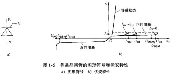 (2)、滤波电路 波电路通常由若干个电解电容并联成一组,如图1-3中的C1和C2。为了解决电容C1和C2的均压问题,在两电容旁各并联一个阻值相等的均压电阻R1和R2。 在图1-3中,串联在整流桥和滤波电容之间的限流电阻R8和短路开关(虚线所画开关)组成了限流电路。当变频器接人电源的瞬间,将有一个很大的冲击电流经整流桥流向滤波电容,整流桥可能因电流过大而在接人电源的瞬间受到损坏,限流电阻R8可以削弱该冲击电流,起到保护整流桥的作用。在许多新的变频器中R8已由晶闸管替代。 (3)、直流中间电路由整流电路可以
