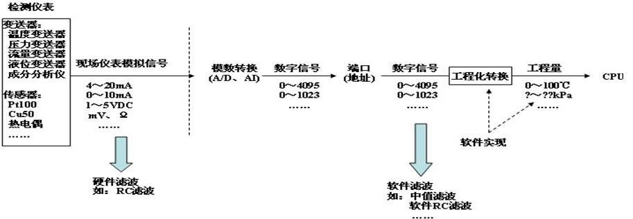 三菱PLC的特殊模块 一、模拟量控制 u 模拟量输入/输出单元 u A/D转换、D/A转换 二、位置控制 u 脉冲输出单元 u 运动控制模块 一、模拟量输入/输出单元 以三菱公司的F2-6A模块为例,来说明模拟量输入输出单元模块的有关性能:F2-6A是三菱公司F1、F2系列PLC的扩展单元,为8位4通道输入、2通道输出的模拟量输入输出单元模块。 F2-6A模块与F1、F2系列PLC连接示意图如下:   A/D转换、D/A转换 模数转换(A/D)模块:将现场仪表输出的(标准)模拟量信号0-10mA、4-20