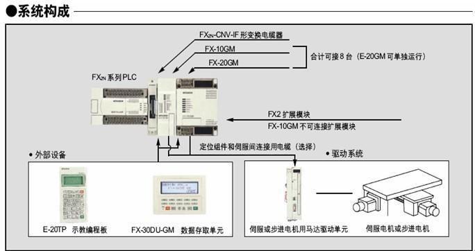 三菱plc特殊功能模块
